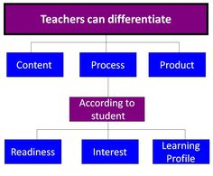 Differentiation process