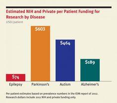 Per patient funding