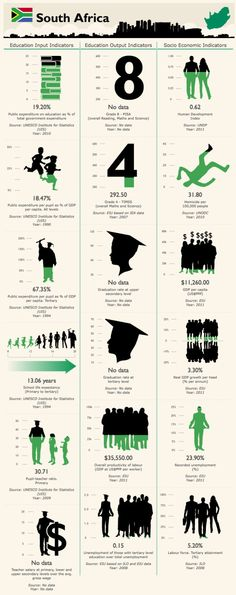 18 Things To Know About Education In South Africa: Take a look at the infographic above to learn more about South Africa in the categories that were defined for the study.
