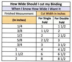 "How wide should I cut my continuous bias binding to get the size I want?  I discovered this after I measured 1 3/4"" and ended up with 1 1/4"" continuous binding.  I don't understand why, but I'm sure it has something to do with the parallelogram that's formed when making the binding.  Important to know if you're making bias binding."