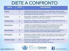 Diete a confronto