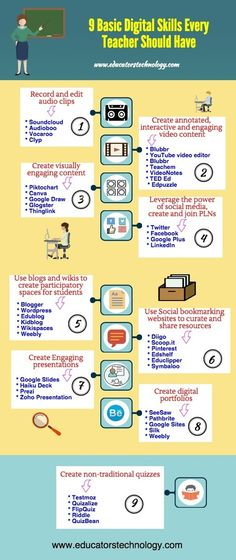 Beautiful Poster Featuring Basic Digital Skills Every Teacher Should Have (Educational Technology and Mobile Learning) A Beautiful Poster Featuring Basic Digital Skills Every.A Beautiful Poster Featuring Basic Digital Skills Every. 21st Century Learning, 21st Century Skills, Teaching Technology, Educational Technology, Technology Websites, Technology Tools, Educational Toys, Technology Posters, Technology Management