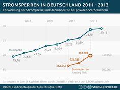 Die Entwicklung der Stromsperren in Deutschland