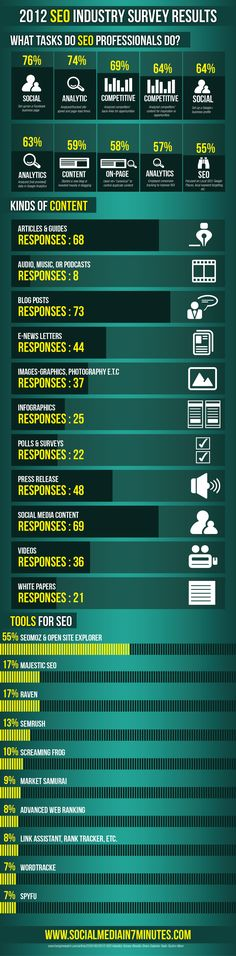 State of SEO industry in 2012. #seo #internet #marketing
