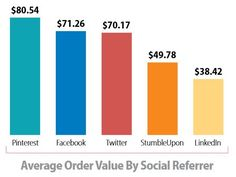 Facebook delivers much higher conversion rates than Pinterest or Twitter in terms of social commerce sales, but the average order value is highest for Pinterest users, followed by those referred by Facebook and Twitter, according to a new report by customer experience engine Monetate.