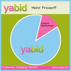 Zum #Weltstatistiktag bewiesen: Mehr #Freizeit mit www.yabid.net Was macht Ihr mit der neuen Freizeit?