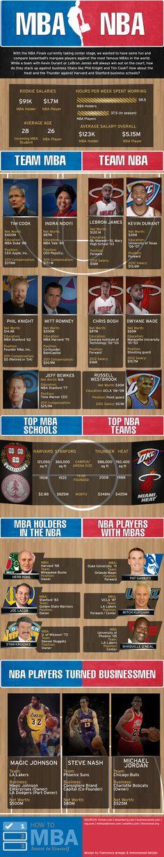 MBA vs. NBA [Infografía]