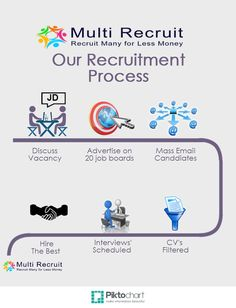 14 best recruitment process images on pinterest website 30 day our recruitment process piktochart infographic fandeluxe Choice Image