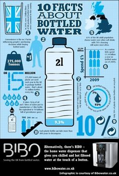 Ten facts about bottled water:  Bottle water infograph from internet contributors 10 facts about bottletlle water