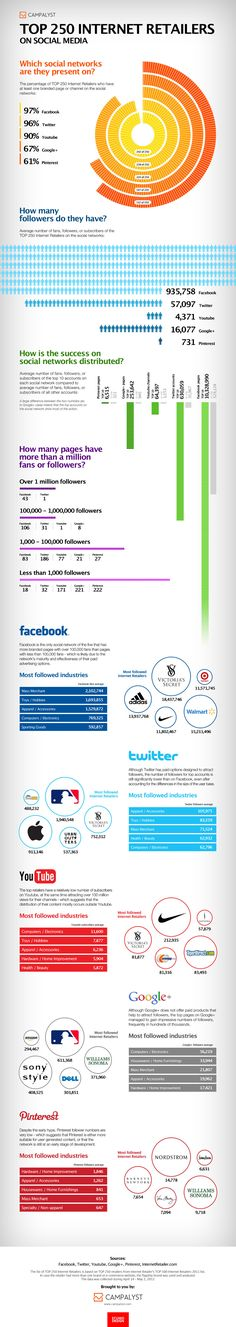 Top Internet Retailers on Social Media
