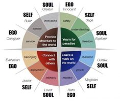Understanding Personality: The 12 Jungian Archetypes – Moving People to Action Personality Archetypes, Jungian Archetypes, Brand Archetypes, Personality Types, Personality Psychology, Carl Jung Archetypes, Book Writing Tips, Writing Help, Writing Prompts