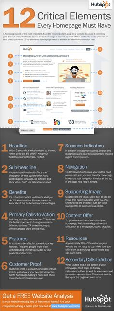 12 Critical Elements every homepage must have.   Repinned by Bethany at Sunrise Digital Marketing. www.sunrisedigitalmarketing.com  Let Sunrise Digital Marketing create a web presence that reflects your business. With experience in creating websites that are appealing to visitors and search engines, we can bring your business online in style.