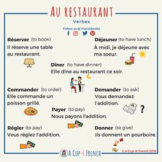 Learn some useful French verbs that you can use next time you are in a restaurant in France. French Verbs, French Phrases, French Quotes, French Grammar, French Learning Books, Ways Of Learning, Teaching French, Teaching Spanish, Learning People