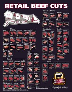 The American Cowboy Chronicles: Cattle Diagrams - Retail Beef Cuts Chart
