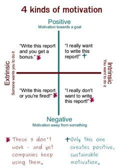 4-kinds-of-motivation