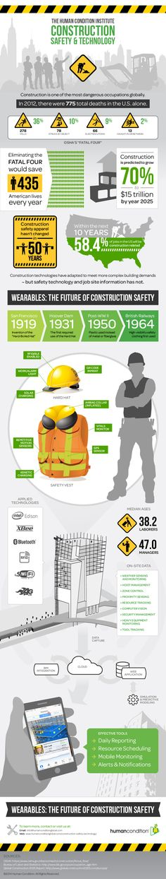 Eliminating the FATAL FOUR would save 435 American Construction Worker Lives Each Year - Safety & Technology in Construction Infographic #constructionsafety #buildingbiz www.OneMorePress.com
