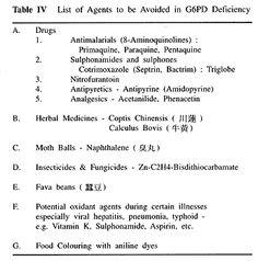 een erg beknopte (en ouderwetse) lijst van te vermijden substanties als je G6PD-deficientie hebt a short and old-fashiones list with drugs to avoid when suffering from G6PD-deficiency