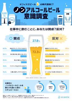 インフォグラフィックス:オフィスでビールの時代到来!? ノンアルコールビール意識調査