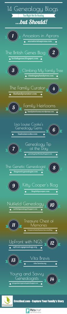 Genealogy and Family History Blogs You Should Be Reading