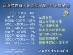 台灣女性每次到美髮沙龍平均消費金額