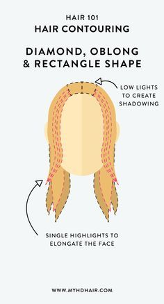 Keep with Low Lights around the roots, part and underneath, to create shadowing at the top of the head. Then use small, single highlights around the face, through to the ends of the Hair to elongate the face.
