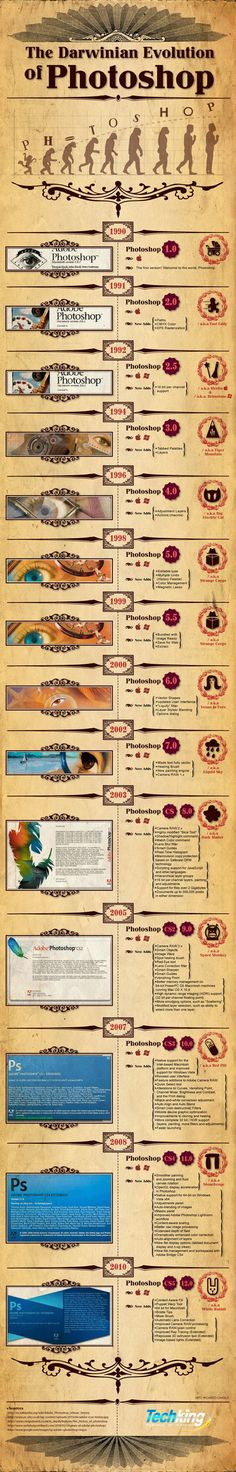 To Mark Our 50th Post, We Thought We Would Share This Great Infographic On 'The Darwinian Evolution Of Photoshop' The Software Of Choice For Any Infographic Designer. This Infographic Has Been Created By TechKing, Who Have Done A Great Job, Showing How The wonderful world Of Photoshop Has Evolved Since Its birth in 1990. Check It Out... Oh And As It Is Our 50th Post, me & Andy Would Like To Say Thanks To All You Guys Who Use This Site, Make Sure You Follow Us On Twitter, @BestInfographs