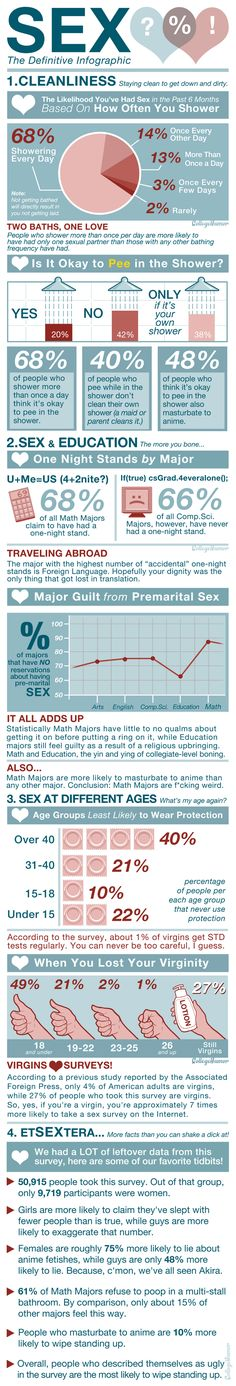 Colleghumor surveyed over 50,000 people about their sex and hygiene habits, then they turned their most interesting findings into sexy, sexy graphs. Brought to you by collegehumor.com.