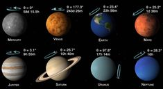 James O'Donoghue, a Planetary Scientist at NASA Goddard created a brilliant animation of the planets in our solar system. Using NASA imagery for each planet, O'Donoghue plotted the exact rotation … Nasa Goddard, Solar System Planets, Our Solar System, Solar System Images, Axial Tilt, All Planets, Nasa Images, Space And Astronomy, Body Rock