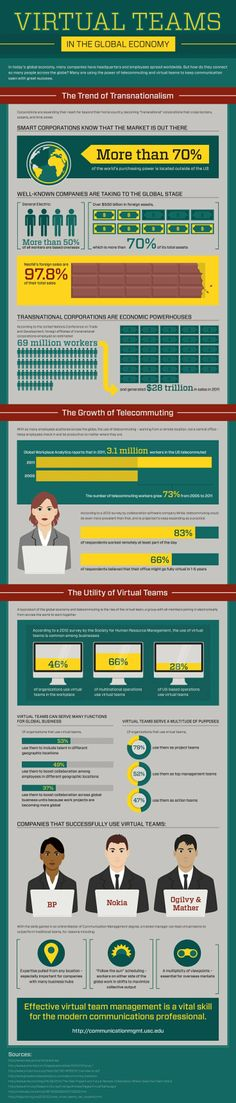 46% of organizations use virtual teams in the workplace -SG