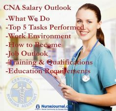 The following article discusses the critical role Certified Nursing Assistant play in the community including what they do, tasks performed, work environment, qualifications to become, area of focus, training & certification, education requirements, job outlook, salary, related job titles and salary by state data.