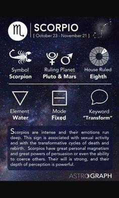 Scorpio AstroGraph