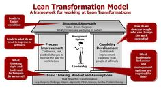Darren Walsh, Lean Coach for Lean Enterprise Academy introduces Value Driven Purpose the roof of the Lean Transformation Model - first day of our Lean Workshop