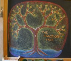 The Fraction Tree Blackboard at the Great Barrington Rudolf Steiner School Montessori Math, Homeschool Math, Homeschooling, 4th Grade Art, Fourth Grade Math, Math Lesson Plans, Math Lessons, Waldorf Math, Holistic Education