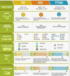 Infografia comparativa sobre lenguajes de programación