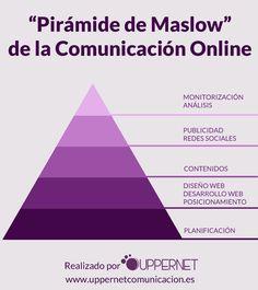 Pirámide de Maslow de la Comunicación Online