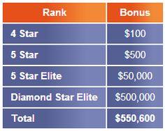 Bonus Ter update dari Stiforp yaitu Bonus Prestasi, bonus yang di berikan ketika berhasil mencapai peringkat tertentu selama 3 bulan berturut turut, total bonas hingga 6 M. WOW !!!