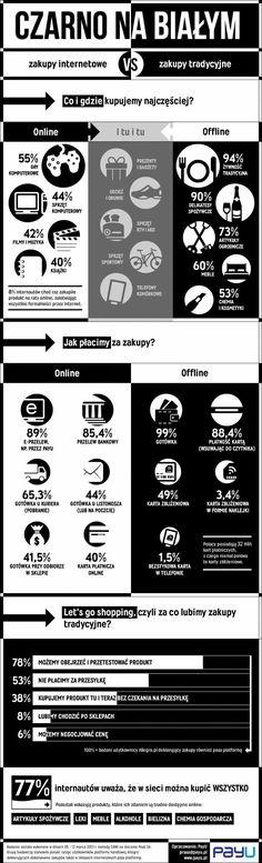 Infografika: Zakupy internetowe vs zakupy tradycyjne