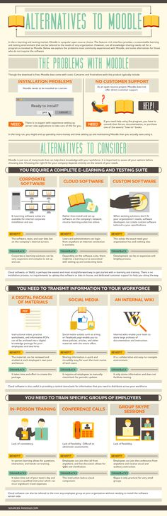 Moodle is one of the top open source LMSs. The infographic explores the most commonly experienced problems with Moodle and some alternatives to consider.