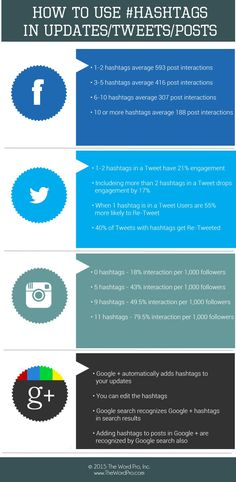 How to Use Hashtags in Social Media Marketing #Infographic