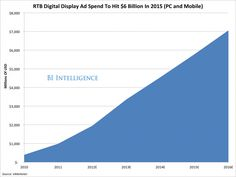 Real Time Bidding (RTB) for mobile and PC projected revenues to reach $6 billion by 2015.