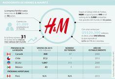 Inicia el conteo regresivo para que la marca sueca H&M haga su entrada al país