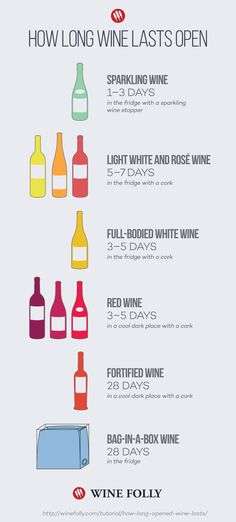 Here's How Long Wine Really Lasts Once It's Been Opened -- print this out and post it to your fridge                                                                                                                                                                                 More