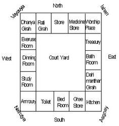 Feng Shui Money Corner Living Rooms