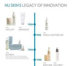 Nu Skin's Legacy of Innovation  http://www.nuskin.com/content/corpcom/en_US/thesource/featuredarticle/legacy_of_innovation.html  It didn't take long for people to discover the difference of Nu Skin's unique business opportunity and one-of-a-kind products. In fact, the first product order was so popular that it was gone in a matter of hours  http://www.nuskin.co.nz  ID:NZ0295987