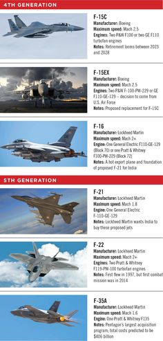 4th generation jet fighter - Google Search Fighter Jets, Sci Fi, Google Search, Science Fiction