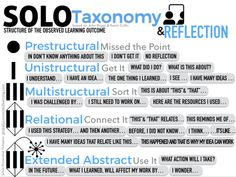 "Reflection is an important component of the learning process. It can NOT be seen as an add-on, something to be cut if time is running short. We have all heard John Dewey's quote: ""We do… Assessment For Learning, Formative Assessment, Solo Taxonomy, Kindergarten Blogs, Depth Of Knowledge, Visible Learning, Thinking Maps, Reading Anchor Charts, Study Skills"