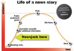 Newsjacking im Content Marketing: Risiko oder Chance?