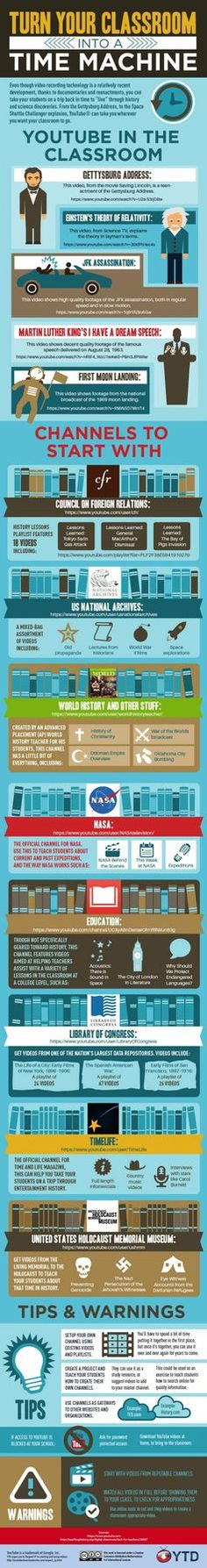 How to turn your classroom into a time machine #history #education #infographic