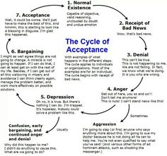 The cycle of acceptance.