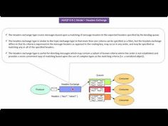 What is Headers Exchange in RabbitMQ? Spring Tutorial, Headers, Java, Science And Technology, Pattern Design, Coding, Messages, Youtube